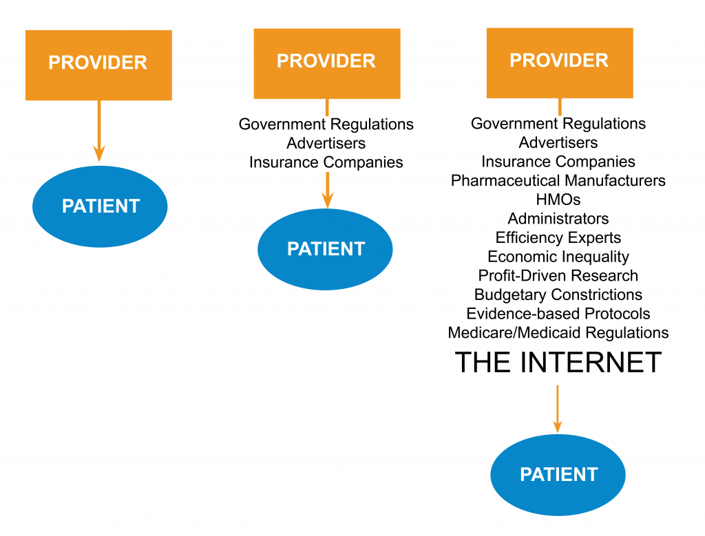 Timeline changes in the provider-patient relationship